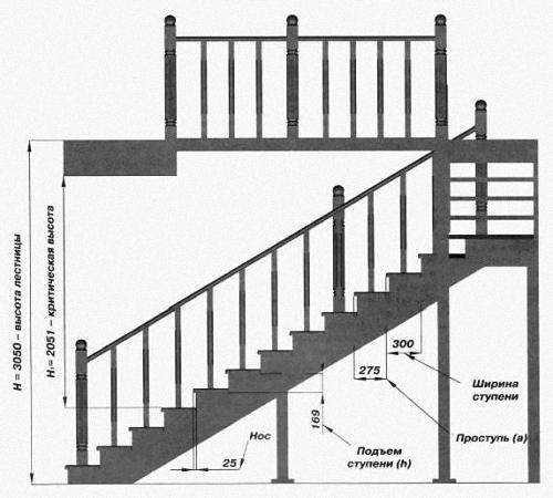 Kendi ellerinizle ikinci kat merdiven basmayı öğrenme