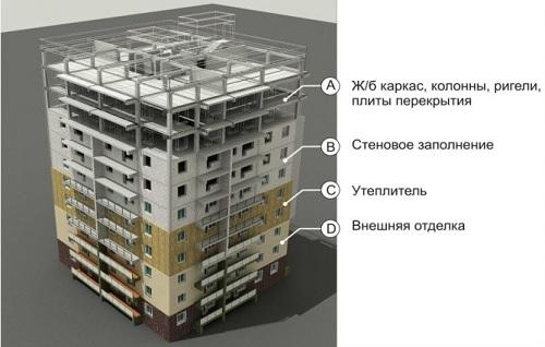Какой тип здания выбрать при покупке квартиры, или В каком доме лучше жить